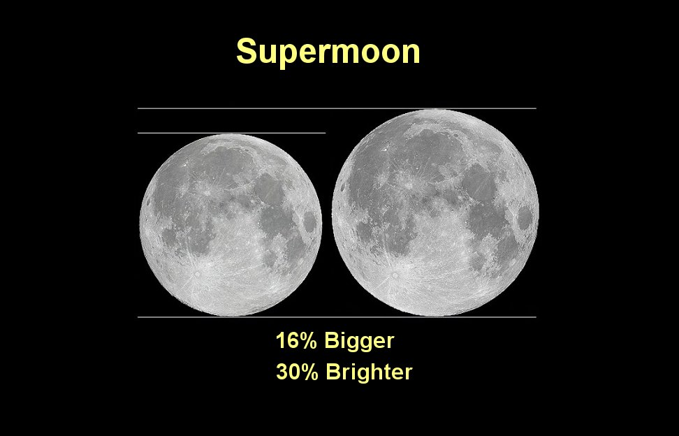 supermoon nights is here